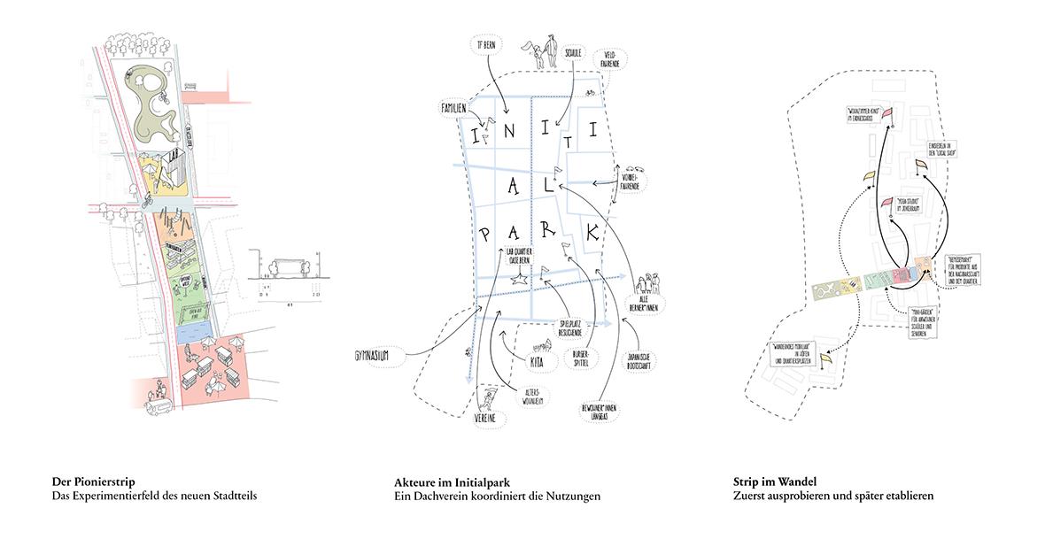 Piktogramm Entwicklung